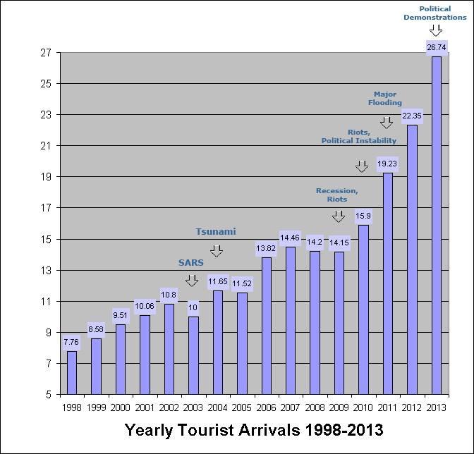 statistikoverturistertilthailand